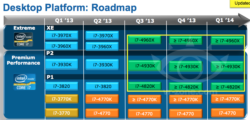 Intel Ivy Bridge-E Roadmap and Specifications Leaked