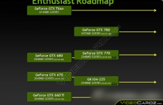 NVIDIA GeForce Enthusiast Roadmap & Pictures_1