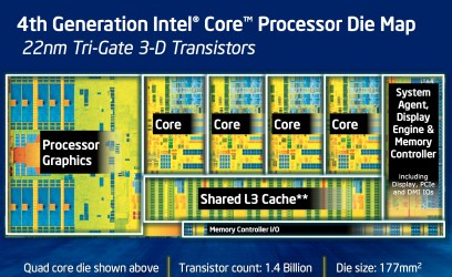 Intel Haswell Die Map