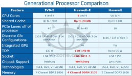 Intel Haswell-E Details _4