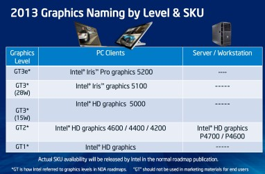 Intel Haswell Graphics