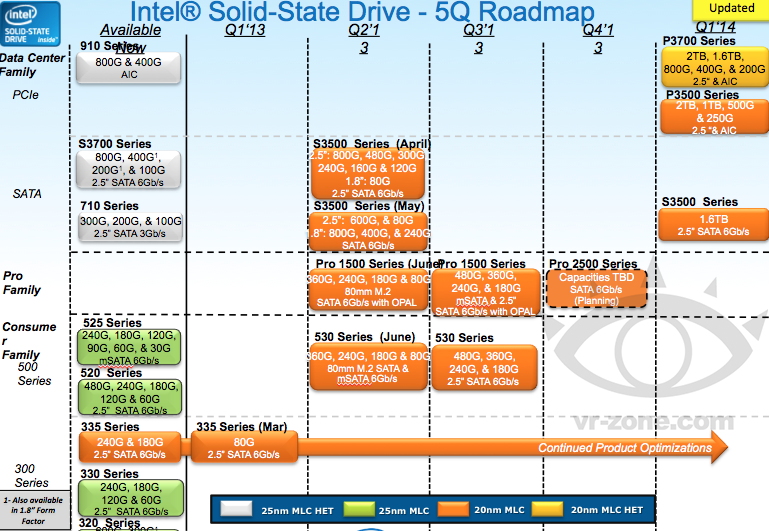 SSD Intel Roadmap