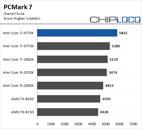 Intel Core i7 4770K Haswell PCMark7 Overall