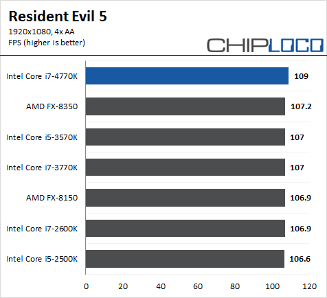 Intel Core i7 4770K Haswell RE5