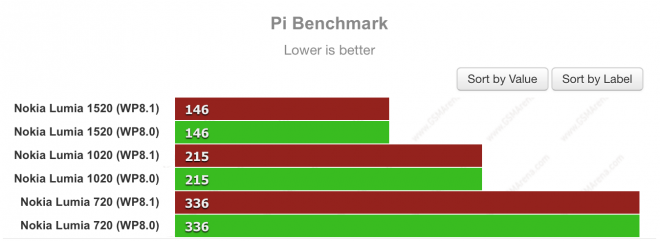 windows phone 8.1 benchmark