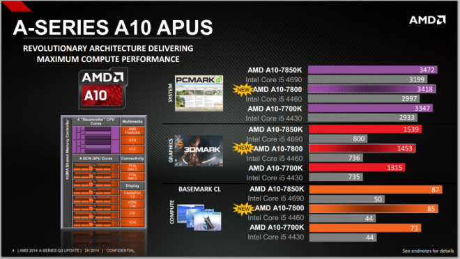AMD A8-7600 Launch _2