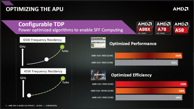 AMD A8-7600 Launch _4