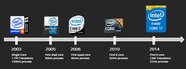 Intel Extreme Edition History