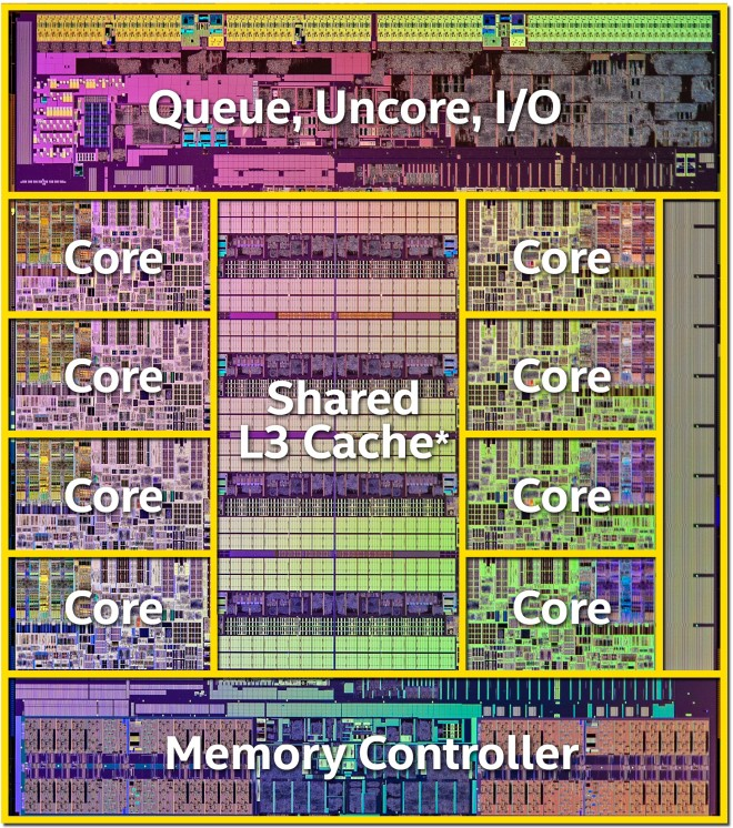 Intel Haswell-E Die Map
