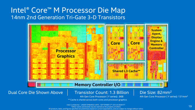 Intel Core M Die Map