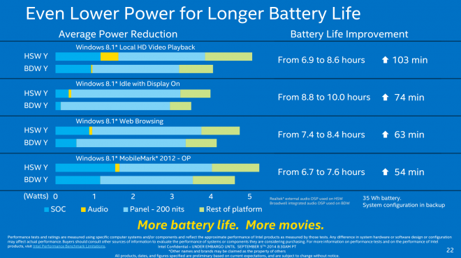 Intel core M Battery Life